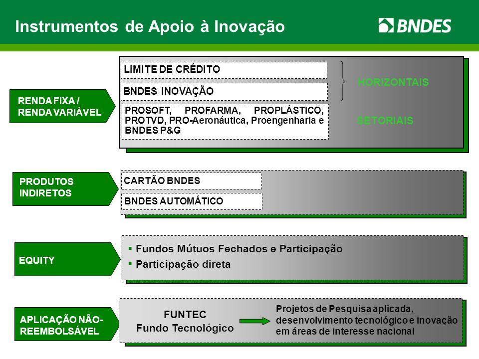 Instrumentos de Apoio à Inovação APLICAÇÃO NÃO- REEMBOLSÁVEL RENDA FIXA / RENDA VARIÁVEL EQUITY PRODUTOS INDIRETOS PROSOFT, PROFARMA, PROPLÁSTICO, PRO