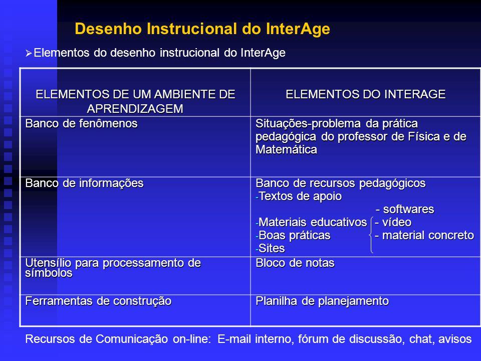 Desenho Instrucional do InterAge Elementos do desenho instrucional do InterAge ELEMENTOS DE UM AMBIENTE DE APRENDIZAGEM ELEMENTOS DO INTERAGE Banco de fenômenos Situações-problema da prática pedagógica do professor de Física e de Matemática Banco de informações Banco de recursos pedagógicos - Textos de apoio - softwares - softwares - Materiais educativos - vídeo - Boas práticas - material concreto - Sites Utensílio para processamento de símbolos Bloco de notas Ferramentas de construção Planilha de planejamento Recursos de Comunicação on-line:E-mail interno, fórum de discussão, chat, avisos