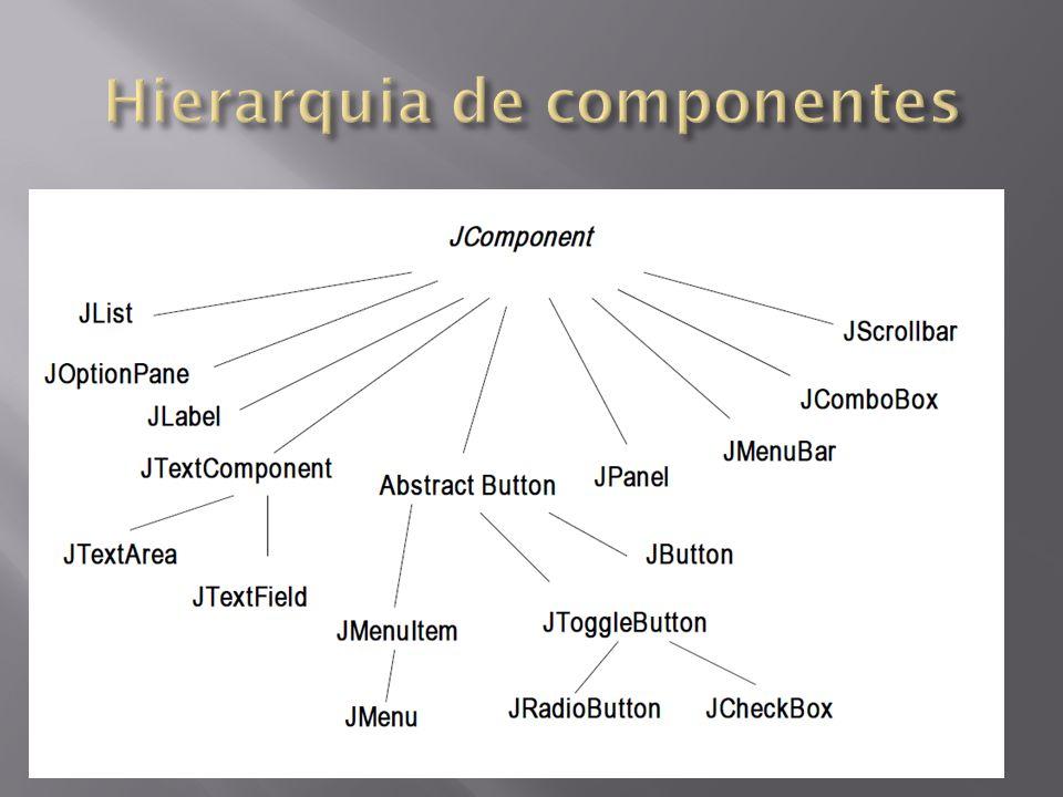 Algumas classes da hierarquia são bastante simples, outras são complexas JFrame, por exemplo: – 2 construtores, 236 métodos 23 métodos declarados 17 métodos herdados de Frame 19 métodos herdados de Window 44 métodos herdados de Container 124 métodos herdados de Component 9 métodos herdados de Object