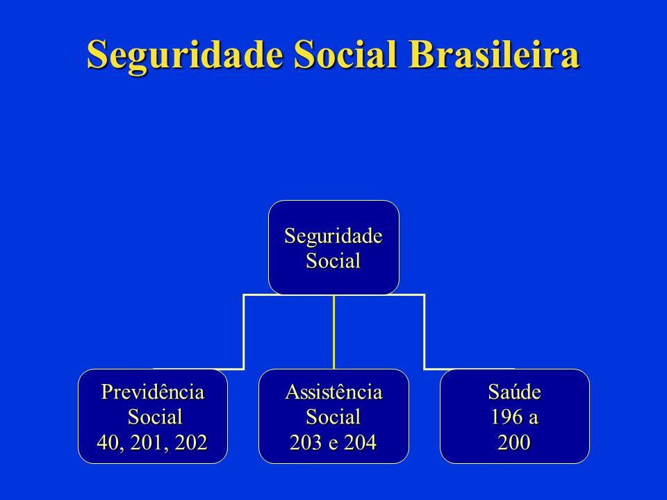Regimes Previdenciários Regimes Obrigatórios: RGPS – art.