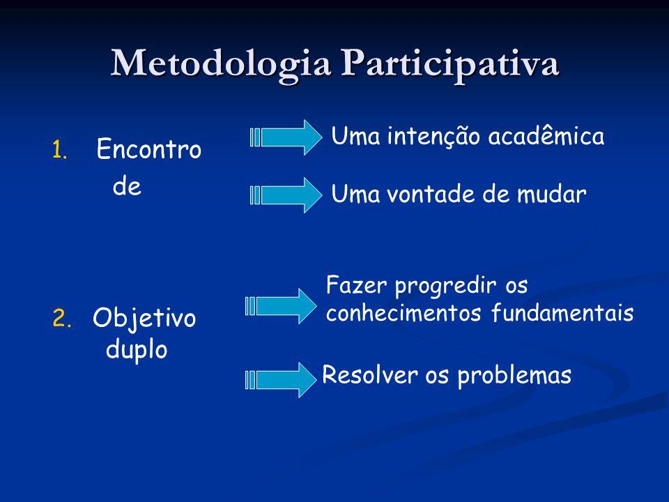 Metodologia Participativa 1. 1. Encontro de Uma intenção acadêmica 2. 2. Objetivo duplo Uma vontade de mudar Fazer progredir os conhecimentos fundamen