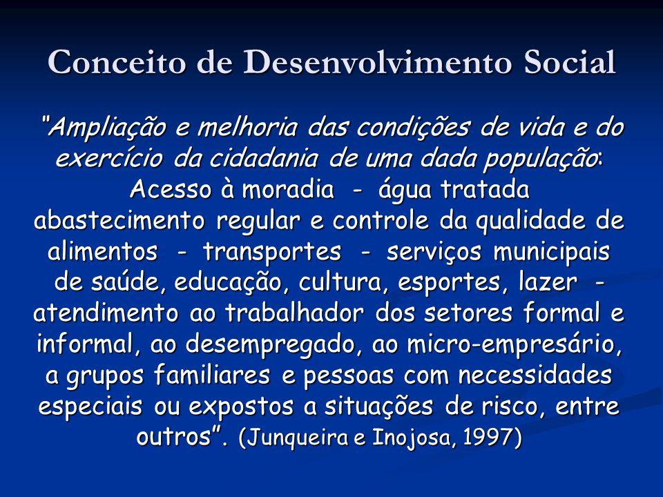 Conceito de Desenvolvimento Social Ampliação e melhoria das condições de vida e do exercício da cidadania de uma dada população: Acesso à moradia - ág