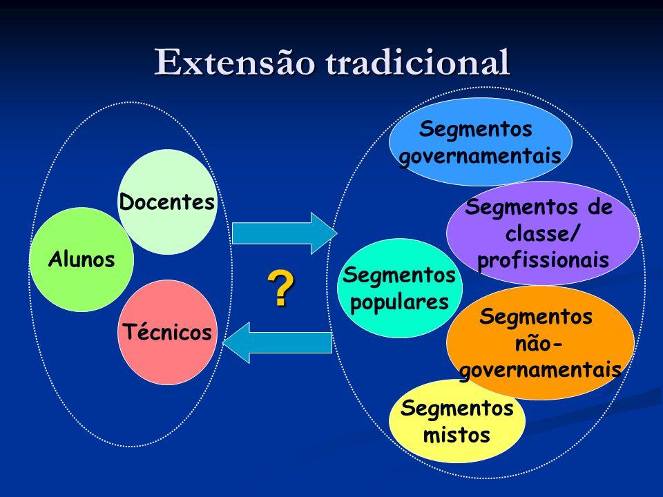 Extensão tradicional Alunos Docentes Segmentos populares Técnicos Segmentos governamentais Segmentos de classe/ profissionais Segmentos mistos Segment