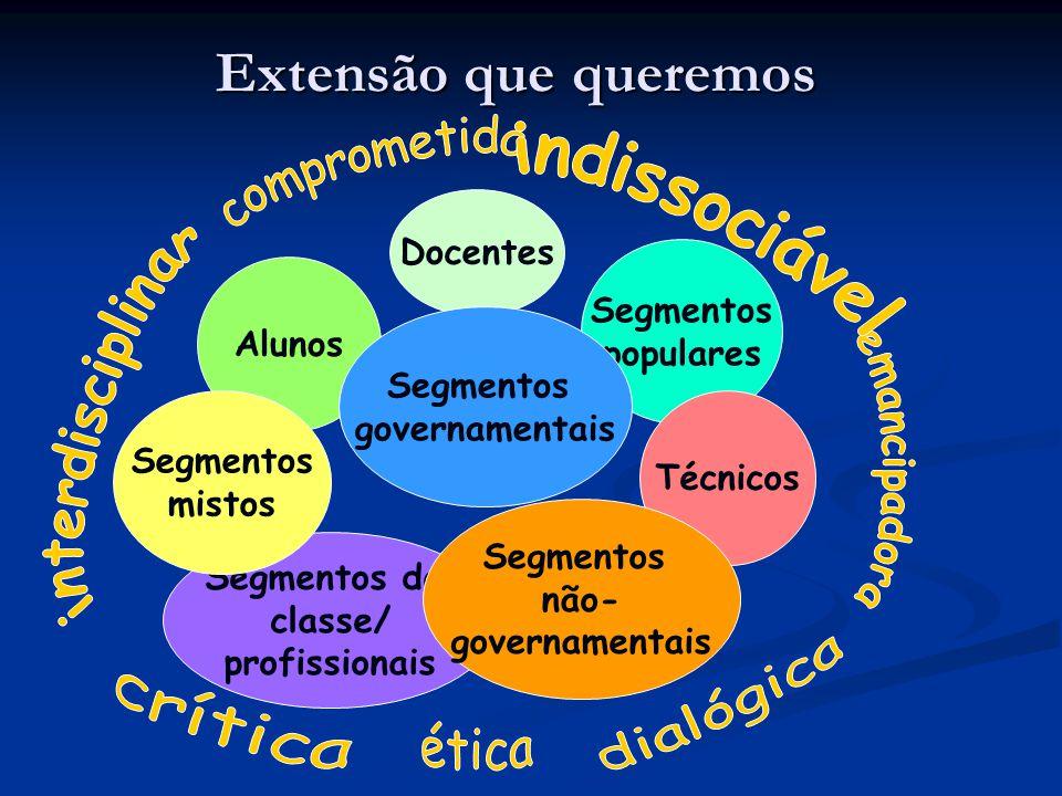 Extensão que queremos Alunos Docentes Segmentos populares Técnicos Segmentos governamentais Segmentos de classe/ profissionais Segmentos mistos Segmen