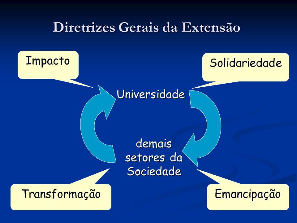 Diretrizes Gerais da Extensão Universidade demais setores da Sociedade Solidariedade Emancipação Impacto Transformação