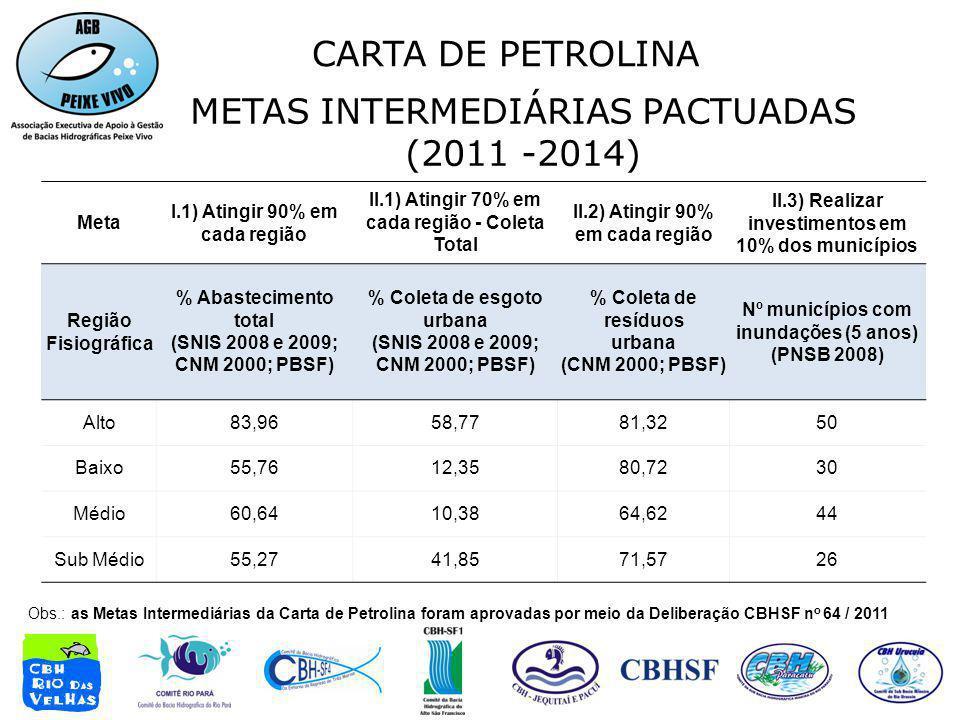 METAS INTERMEDIÁRIAS PACTUADAS (2011 -2014) Meta I.1) Atingir 90% em cada região II.1) Atingir 70% em cada região - Coleta Total II.2) Atingir 90% em