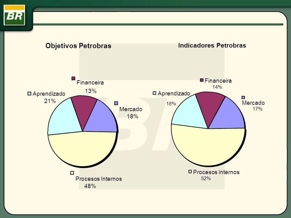 Financeira 13% Mercado 18% Procesos Internos 48% Aprendizado 21% Financeira 14% Mercado 17% Procesos Internos 52% Aprendizado 18% Objetivos Petrobras