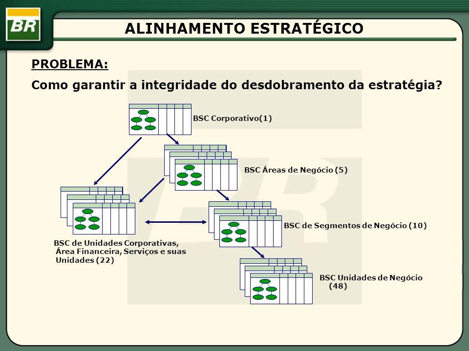 ALINHAMENTO ESTRATÉGICO BSC Corporativo(1) BSC de Unidades Corporativas, Área Financeira, Serviços e suas Unidades (22) BSC Áreas de Negócio (5) BSC de Segmentos de Negócio (10) BSC Unidades de Negócio (48) PROBLEMA: Como garantir a integridade do desdobramento da estratégia?