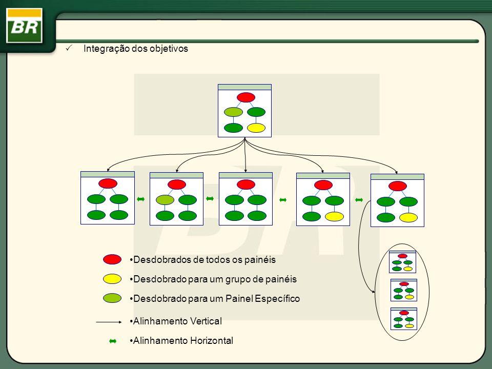 Desdobrados de todos os painéis Desdobrado para um grupo de painéis Desdobrado para um Painel Específico Alinhamento Vertical Alinhamento Horizontal Integração dos objetivos