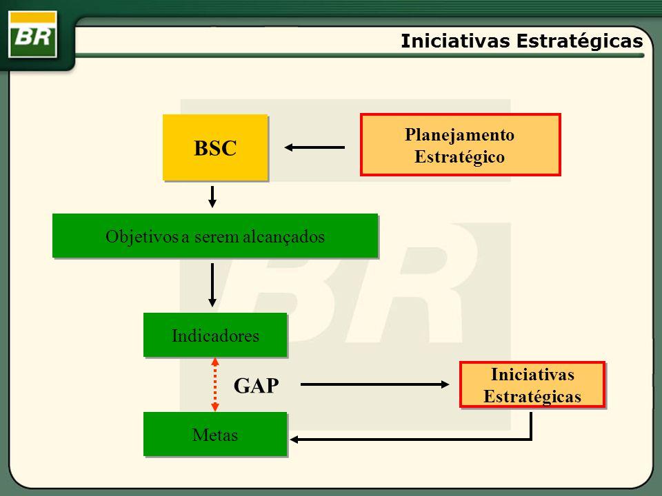 BSC Objetivos a serem alcançados Indicadores Metas Iniciativas Estratégicas Iniciativas Estratégicas Planejamento Estratégico GAP Iniciativas Estratég