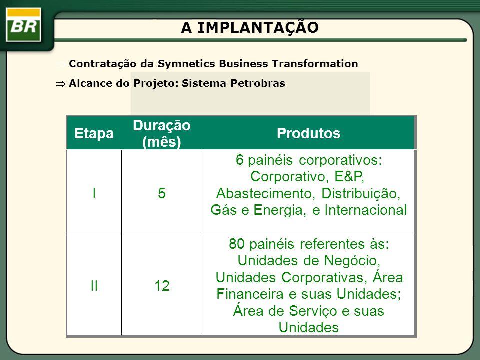 Contratação da Symnetics Business Transformation Alcance do Projeto: Sistema Petrobras A IMPLANTAÇÃO Etapa Duração (mês) Produtos I5 6 painéis corpora