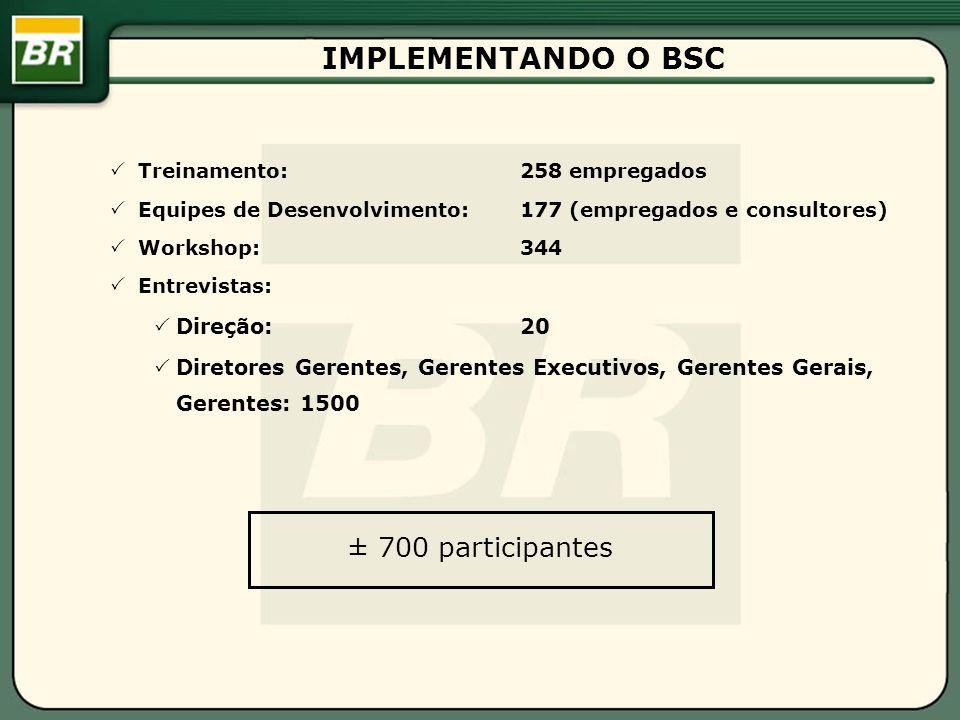 IMPLEMENTANDO O BSC Treinamento: 258 empregados Equipes de Desenvolvimento: 177 (empregados e consultores) Workshop: 344 Entrevistas: Direção: 20 Diretores Gerentes, Gerentes Executivos, Gerentes Gerais, Gerentes: 1500 ± 700 participantes