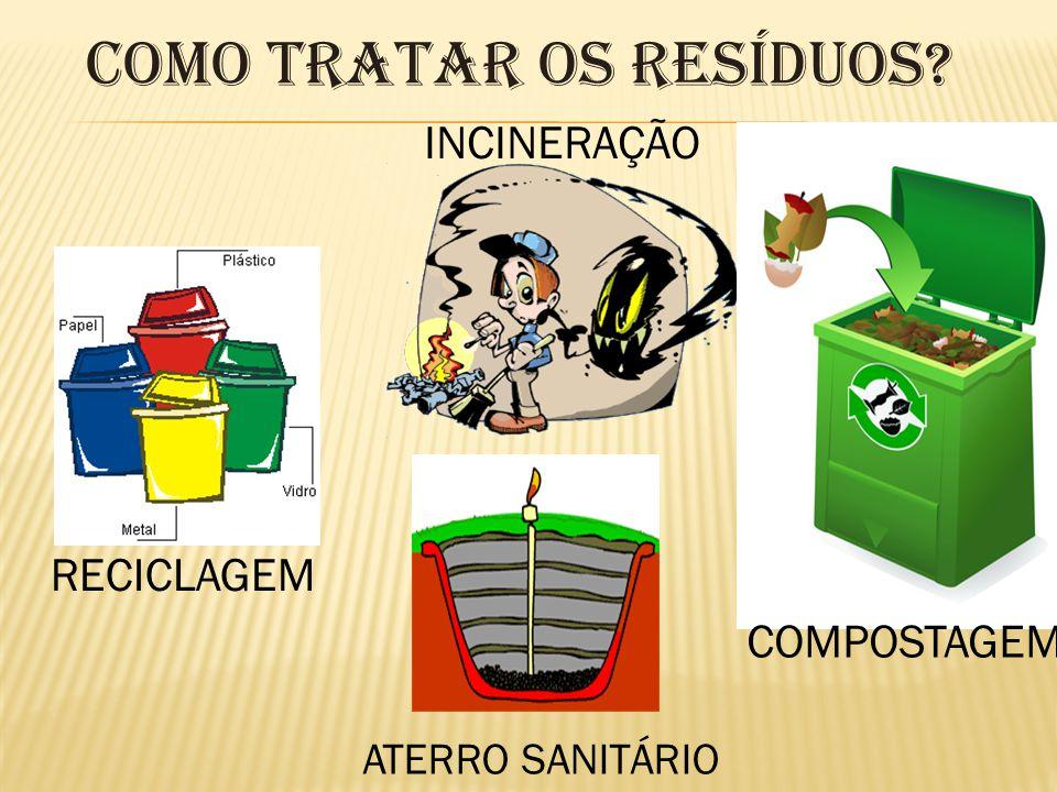 Como Tratar os Resíduos? RECICLAGEM INCINERAÇÃO ATERRO SANITÁRIO COMPOSTAGEM