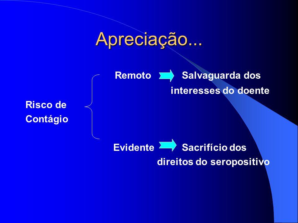 Apreciação... Remoto Salvaguarda dos interesses do doente Risco de Contágio Evidente Sacrifício dos direitos do seropositivo