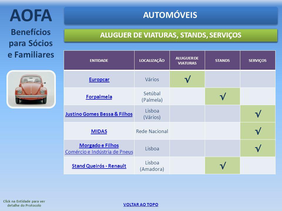 ENTIDADELOCALIZAÇÃO ALUGUER DE VIATURAS STANDSSERVIÇOS EuropcarVários Forpalmela Setúbal (Palmela) Justino Gomes Bessa & Filhos Lisboa (Vários) MIDASR