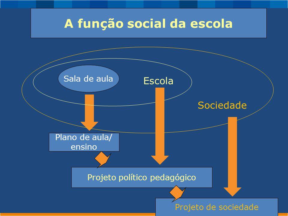 Sociedade A função social da escola Sala de aula Escola Plano de aula/ ensino Projeto político pedagógico Projeto de sociedade