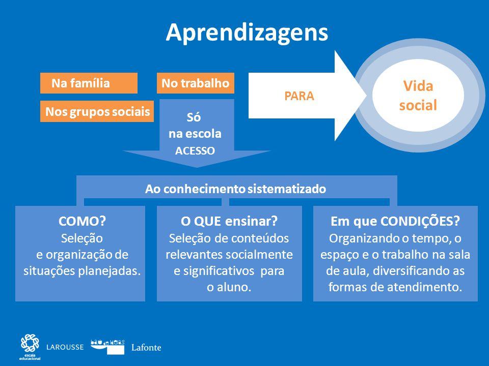 Aprendizagens Na família Nos grupos sociais No trabalho Ao conhecimento sistematizado COMO? Seleção e organização de situações planejadas. O QUE ensin