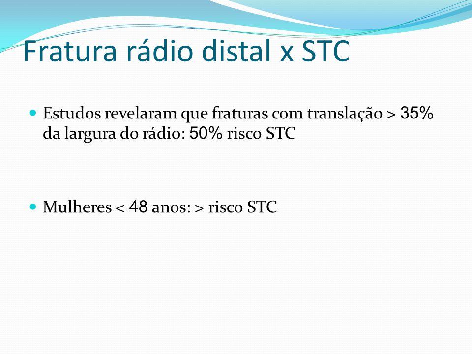 Fratura rádio distal x STC Estudos revelaram que fraturas com translação > 35% da largura do rádio: 50% risco STC Mulheres risco STC