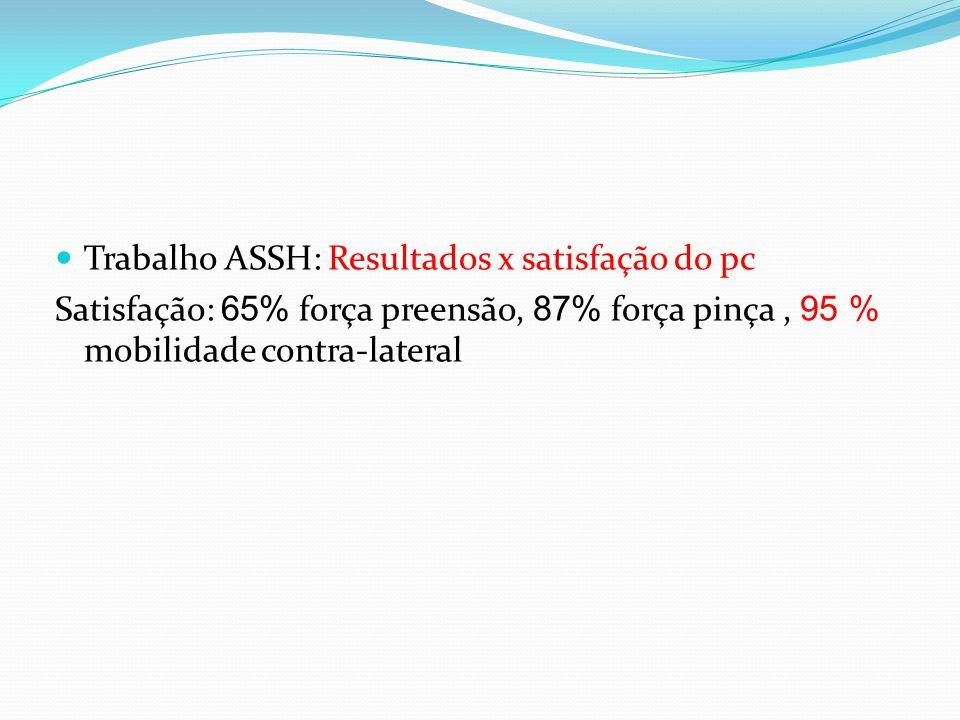 Trabalho ASSH: Resultados x satisfação do pc Satisfação: 65% força preensão, 87% força pinça, 95 % mobilidade contra-lateral