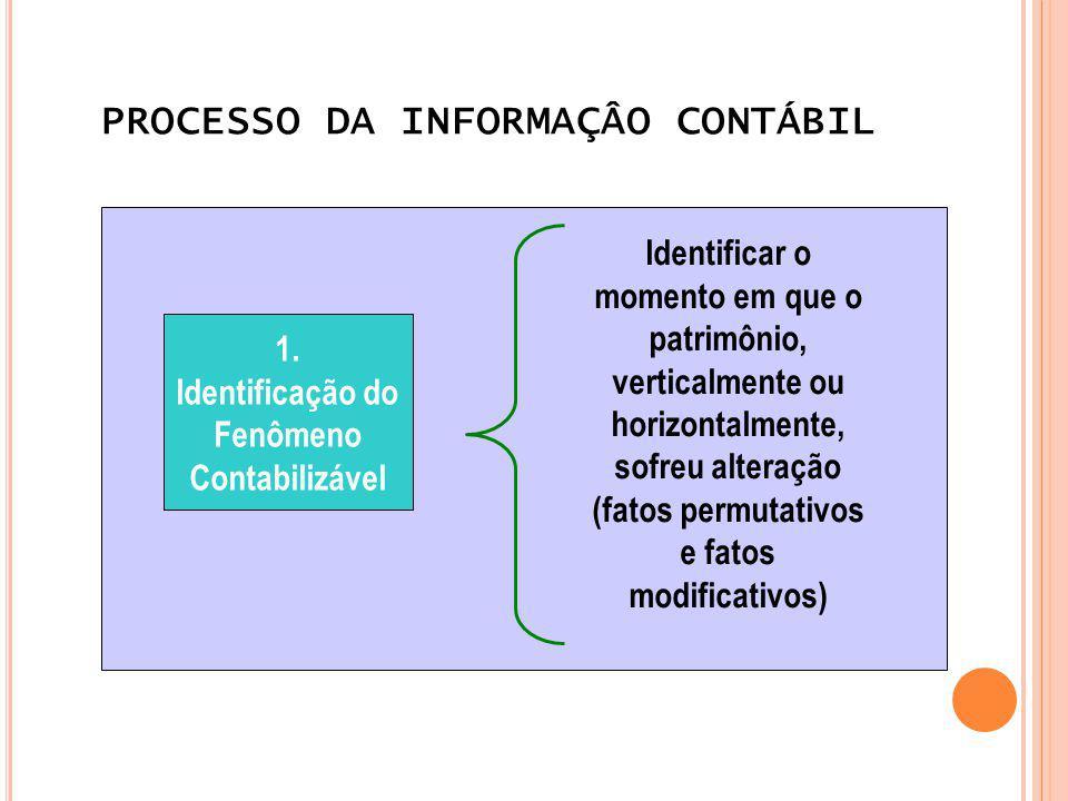 PROCESSO DA INFORMAÇÂO CONTÁBIL 1. Identificação do Fenômeno Contabilizável Identificar o momento em que o patrimônio, verticalmente ou horizontalment