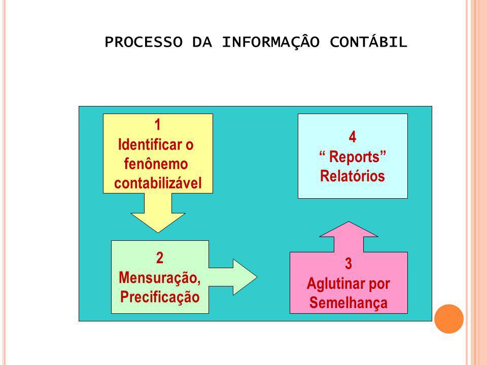 PROCESSO DA INFORMAÇÂO CONTÁBIL 1 Identificar o fenônemo contabilizável 2 Mensuração, Precificação 3 Aglutinar por Semelhança 4 Reports Relatórios