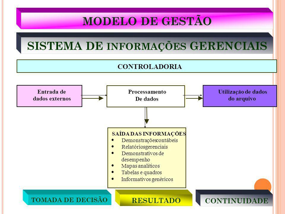 SISTEMA DE INFORMAÇÕES GERENCIAIS SAÍDA DAS INFORMAÇÕES Demonstraçõescontábeis Relatóriosgerenciais Demonstrativos de desempenho Mapas analíticos Tabe