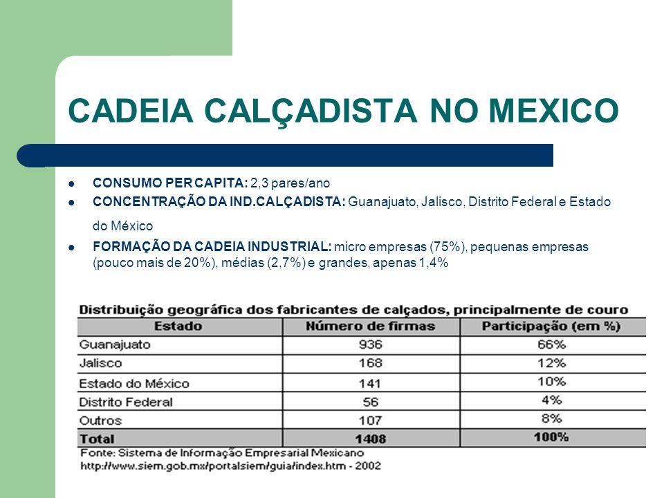 CADEIA CALÇADISTA NO MEXICO CONSUMO PER CAPITA: 2,3 pares/ano CONCENTRAÇÃO DA IND.CALÇADISTA: Guanajuato, Jalisco, Distrito Federal e Estado do México FORMAÇÃO DA CADEIA INDUSTRIAL: micro empresas (75%), pequenas empresas (pouco mais de 20%), médias (2,7%) e grandes, apenas 1,4%