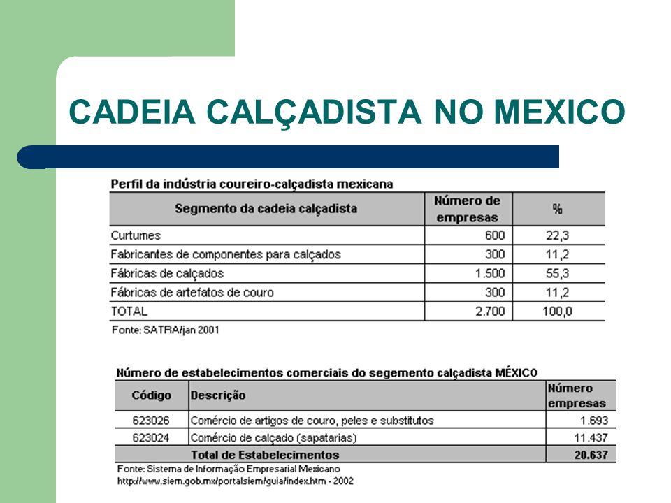 CADEIA CALÇADISTA NO MEXICO CONSUMO PER CAPITA: 2,3 pares/ano CONCENTRAÇÃO DA IND.CALÇADISTA: Guanajuato, Jalisco, Distrito Federal e Estado do México