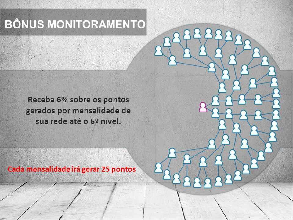 BÔNUS MONITORAMENTO Receba 6% sobre os pontos gerados por mensalidade de sua rede até o 6º nível. Cada mensalidade irá gerar 25 pontos
