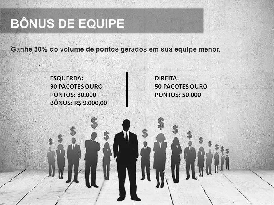 BÔNUS DE EQUIPE Ganhe 30% do volume de pontos gerados em sua equipe menor. ESQUERDA: 30 PACOTES OURO PONTOS: 30.000 BÔNUS: R$ 9.000,00 DIREITA: 50 PAC