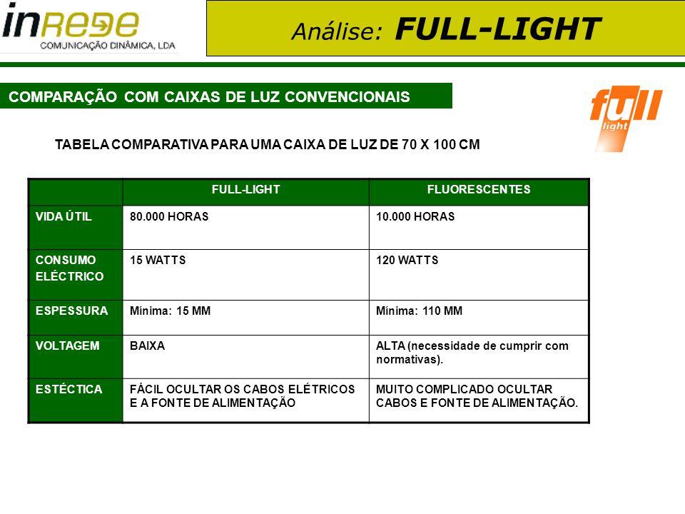 Análise: FULL-LIGHT COMPARAÇÃO COM CAIXAS DE LUZ CONVENCIONAIS FULL-LIGHTFLUORESCENTES VIDA ÚTIL80.000 HORAS10.000 HORAS CONSUMO ELÉCTRICO 15 WATTS120
