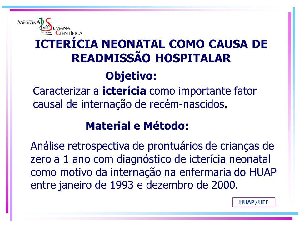 ICTERÍCIA NEONATAL COMO CAUSA DE READMISSÃO HOSPITALAR 109 (13%) dos 835 recém-nascidos foram internados por icterícia; 100 obtiveram alta e 9 evoluíram para o óbito.