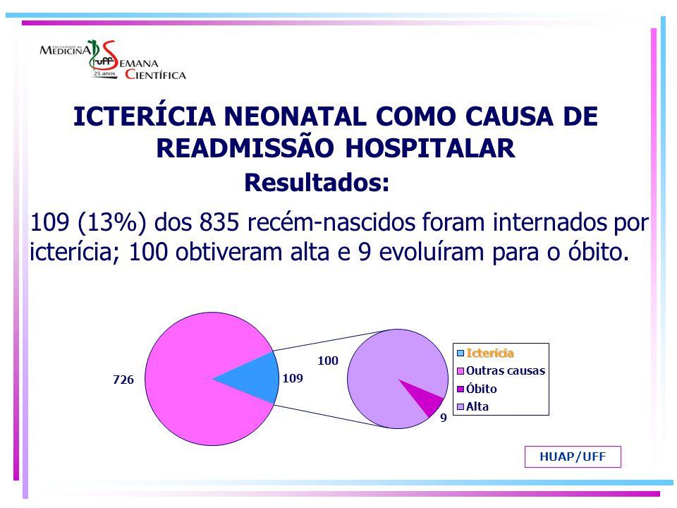 Icterícia à internação (n=109) Alta (n=100) Óbito (n=9) Incompatibilidade sanguínea 6559 (25 Rh, 23 ABO, 11 por subgrupo) 6 ( kernícterus: 5 Rh e 1 ABO ) Sepse (sem incompatibilidade) 2118 (+34 com incompatibilidade = total de 55 sepse) 3 (+ os 6 da incompatibilidade, seriam os 9 óbitos com sepse ) Icterícia fisiológica11 - Infecção TORCH66 (4 com sífilis e 2 com CMV ) - Hepatite neonatal idiopática 33 - Policitemia11 - Icterícia pelo leite materno11 - Erro inato do metabolismo11- Resultados: