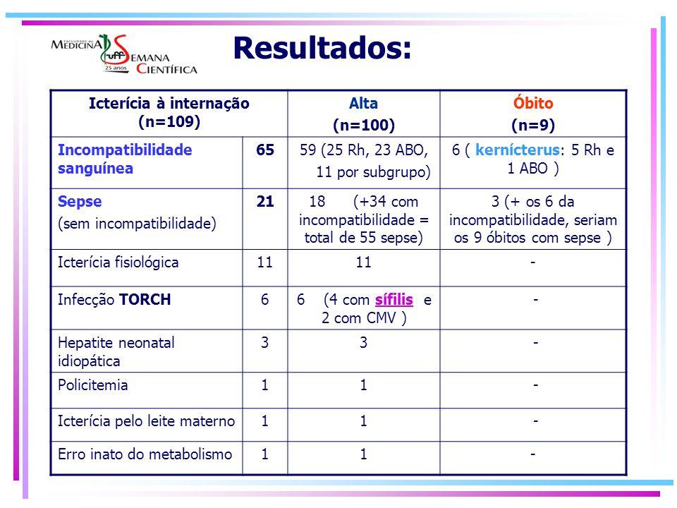 Icterícia à internação (n=109) Alta (n=100) Óbito (n=9) Incompatibilidade sanguínea 6559 (25 Rh, 23 ABO, 11 por subgrupo) 6 ( kernícterus: 5 Rh e 1 AB