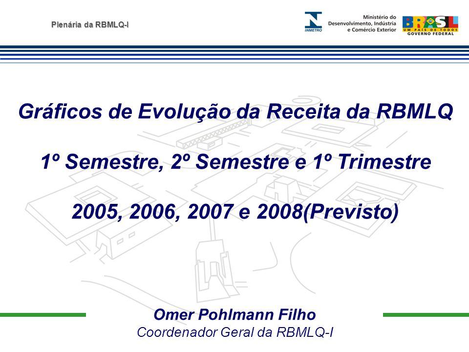 Plenária da RBMLQ-I Omer Pohlmann Filho Coordenador Geral da RBMLQ-I Gráficos de Evolução da Receita da RBMLQ 1º Semestre, 2º Semestre e 1º Trimestre