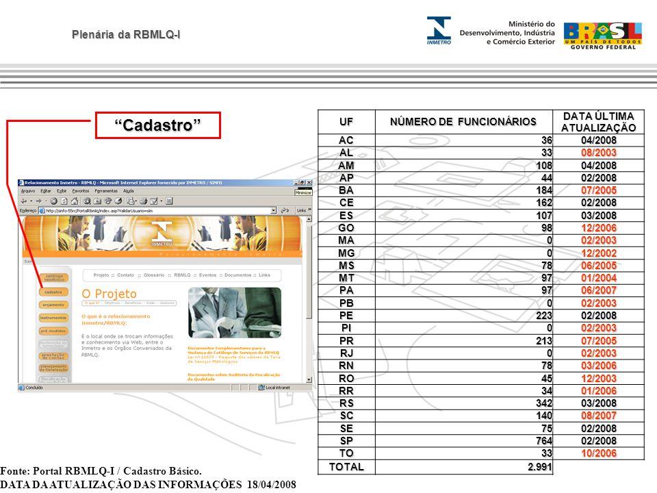 Plenária da RBMLQ-I UF NÚMERO DE FUNCIONÁRIOS DATA ÚLTIMA ATUALIZAÇÃO AC3604/2008 AL3308/2003 AM10804/2008 AP4402/2008 BA18407/2005 CE16202/2008 ES107