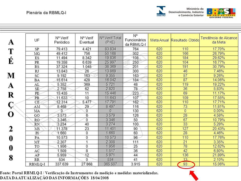 Plenária da RBMLQ-I ATÉATÉMARÇOMARÇO20082008ATÉATÉMARÇOMARÇO20082008 Fonte: Portal RBMLQ-I / Verificação de Instrumentos de medição e medidas material