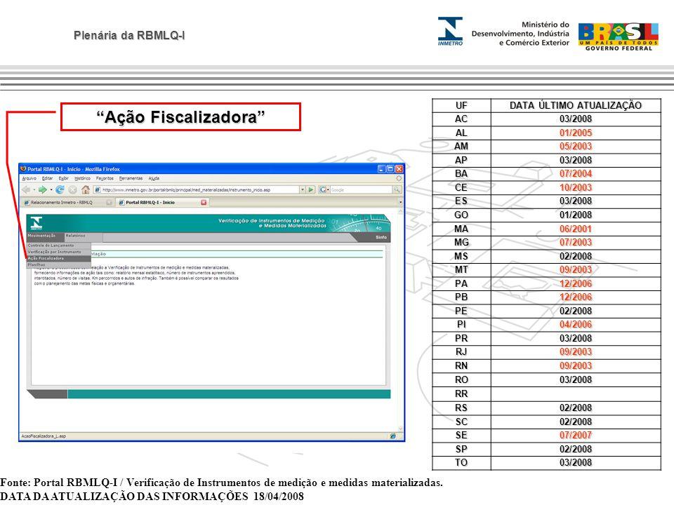 Plenária da RBMLQ-I Fonte: Portal RBMLQ-I / Verificação de Instrumentos de medição e medidas materializadas. DATA DA ATUALIZAÇÃO DAS INFORMAÇÕES 18/04