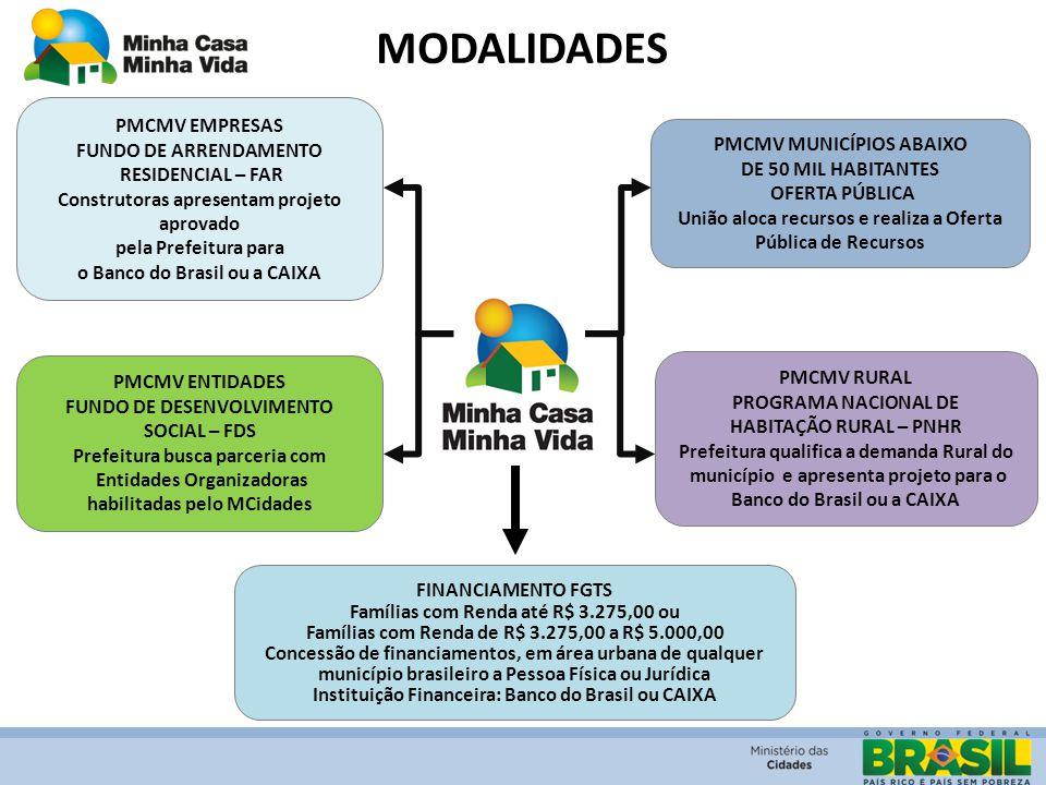 MODALIDADES PMCMV ENTIDADES FUNDO DE DESENVOLVIMENTO SOCIAL – FDS Prefeitura busca parceria com Entidades Organizadoras habilitadas pelo MCidades PMCM