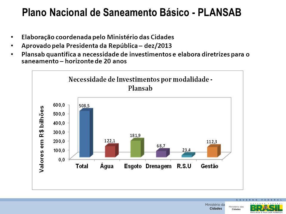 Plano Nacional de Saneamento Básico - PLANSAB Elaboração coordenada pelo Ministério das Cidades Aprovado pela Presidenta da República – dez/2013 Plans