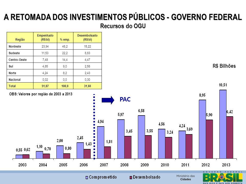 A RETOMADA DOS INVESTIMENTOS PÚBLICOS - GOVERNO FEDERAL Recursos do OGU PAC Região Empenhado (R$ bi)% emp. Desembolsado (R$ bi) Nordeste 23,9446,215,2