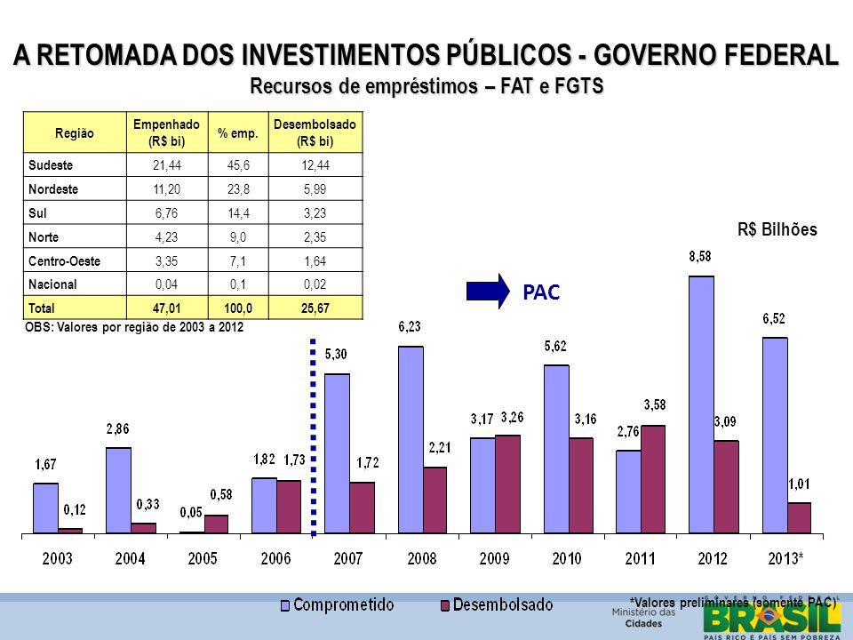 A RETOMADA DOS INVESTIMENTOS PÚBLICOS - GOVERNO FEDERAL Recursos de empréstimos – FAT e FGTS PAC *Valores preliminares (somente PAC) Região Empenhado