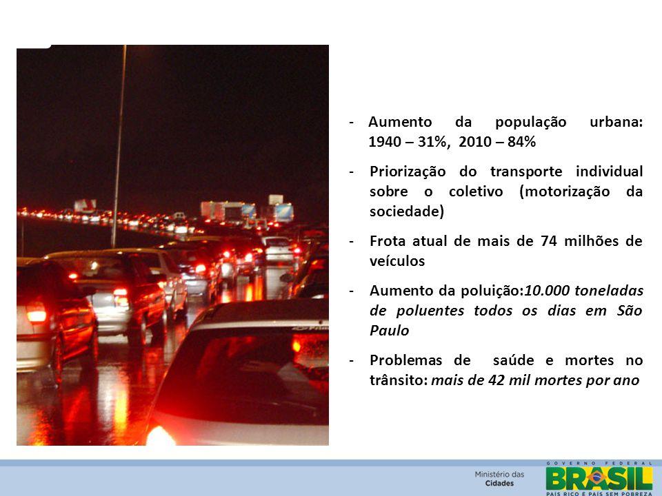 -Aumento da população urbana: 1940 – 31%, 2010 – 84% -Priorização do transporte individual sobre o coletivo (motorização da sociedade) -Frota atual de