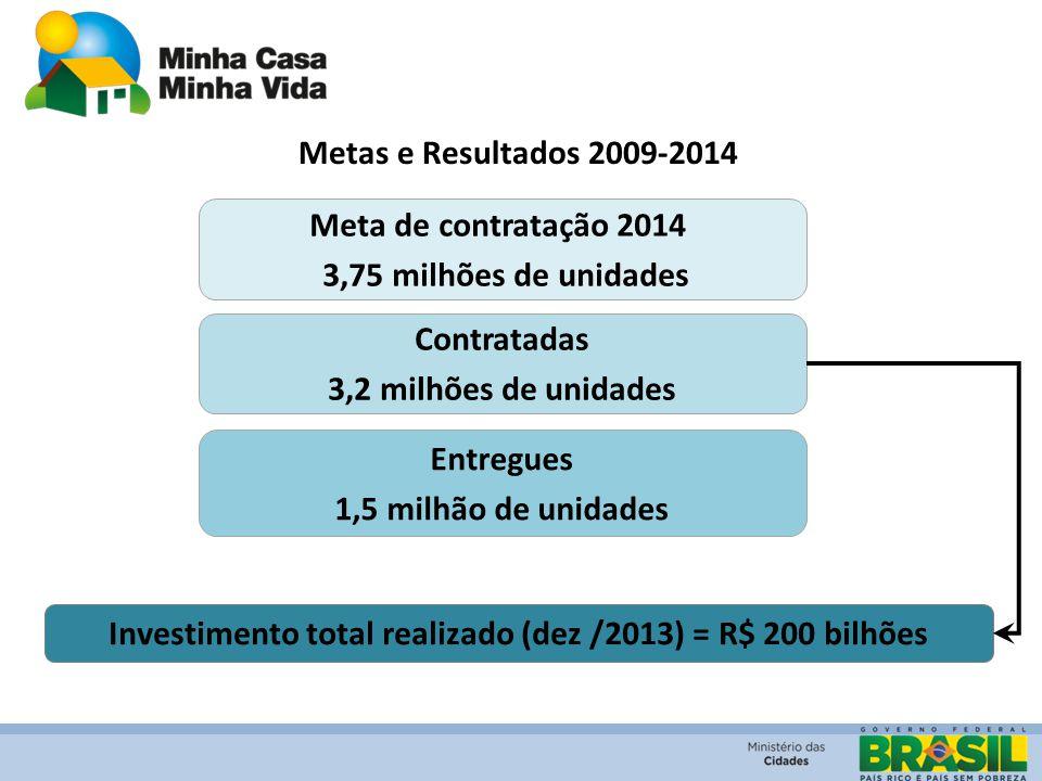 Metas e Resultados 2009-2014 Entregues 1,5 milhão de unidades Investimento total realizado (dez /2013) = R$ 200 bilhões Meta de contratação 2014 3,75