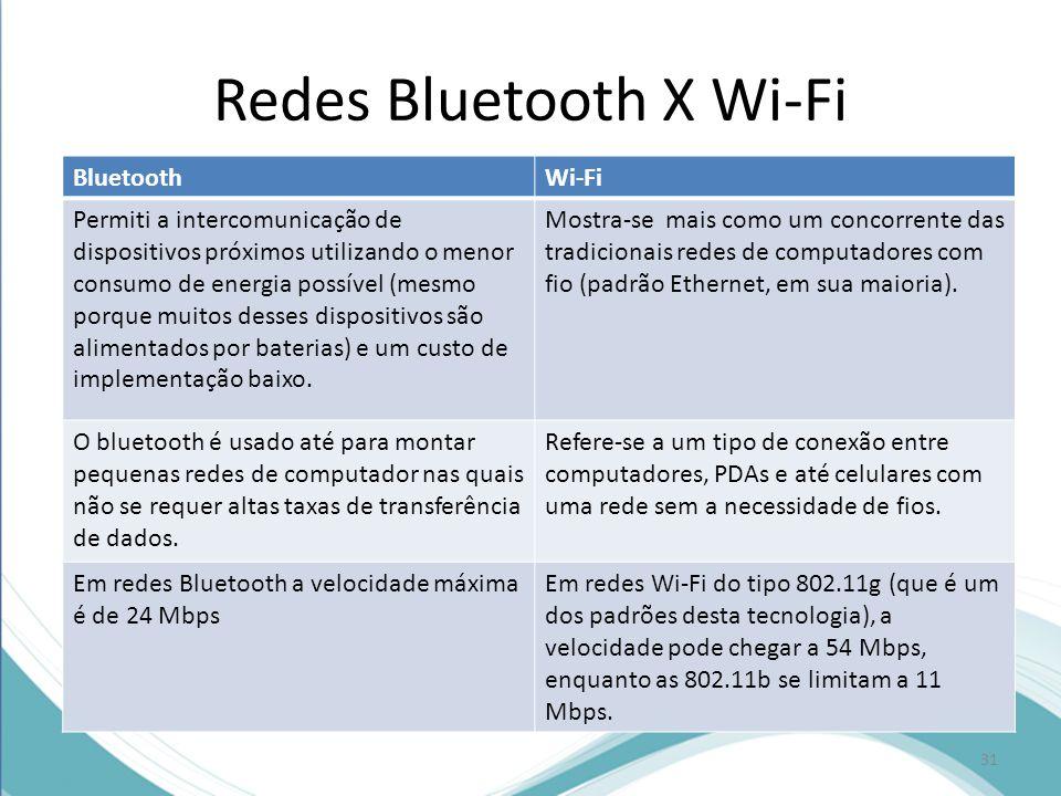Redes Bluetooth X Wi-Fi BluetoothWi-Fi Permiti a intercomunicação de dispositivos próximos utilizando o menor consumo de energia possível (mesmo porqu