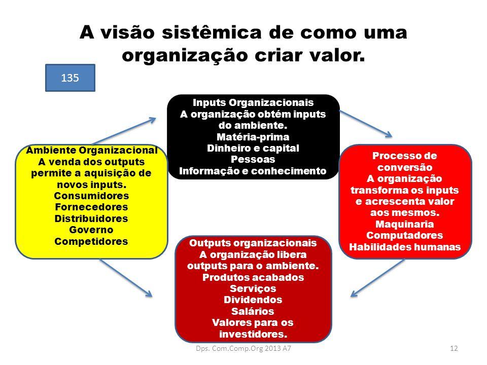 A visão sistêmica de como uma organização criar valor. Inputs Organizacionais A organização obtém inputs do ambiente. Matéria-prima Dinheiro e capital