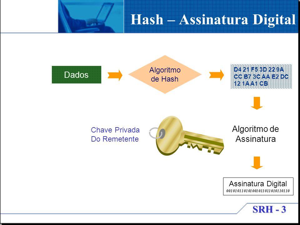 SRH - 3 Algoritmo de Hash D4 21 F5 3D 22 9A CC B7 3C AA E2 DC 12 1A A1 CB Dados Algoritmo de Assinatura Assinatura Digital 001010110101001011011010110