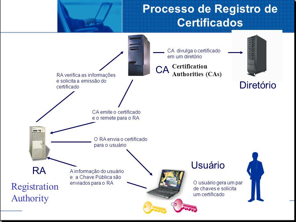 SRH - 3 CA RA Usuário Diretório A informação do usuário e a Chave Pública são enviados para o RA RA verifica as informações e solicita a emissão do ce