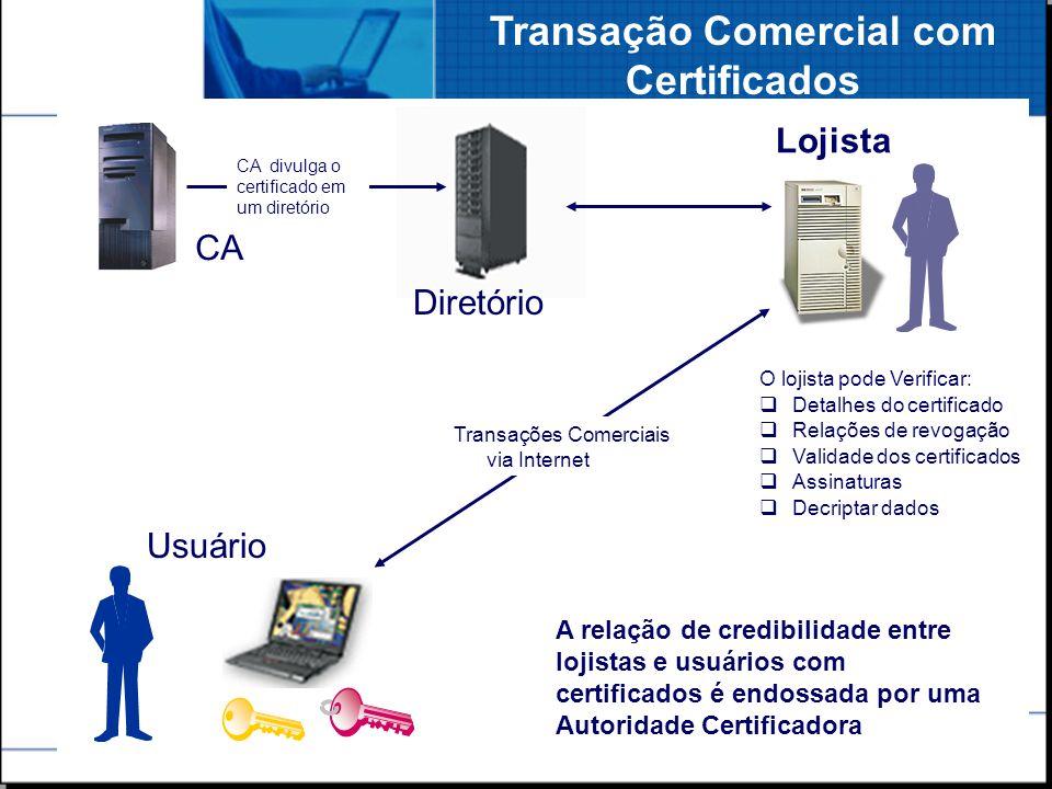 SRH - 3 Transação Comercial com Certificados O lojista pode Verificar: Detalhes do certificado Relações de revogação Validade dos certificados Assinat