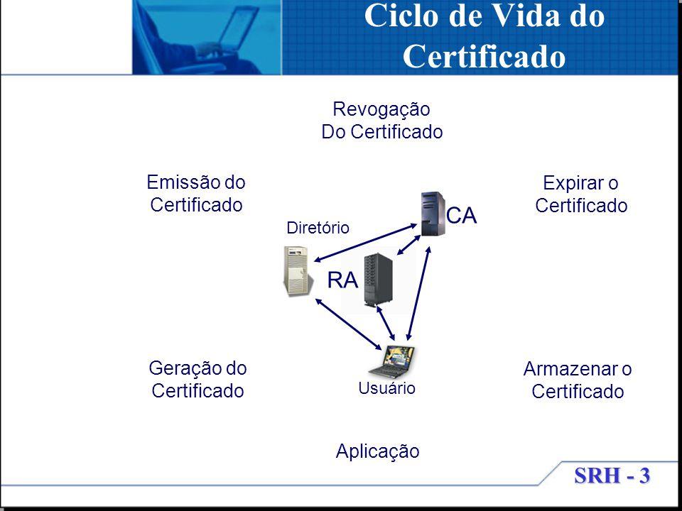 SRH - 3 Ciclo de Vida do Certificado CA Usuário RA Diretório Emissão do Certificado Geração do Certificado Expirar o Certificado Armazenar o Certifica